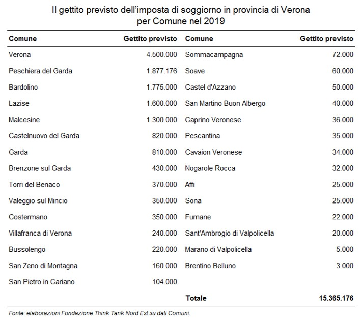 L'imposta di soggiorno 2019: il gettito in Veneto e Friuli ...